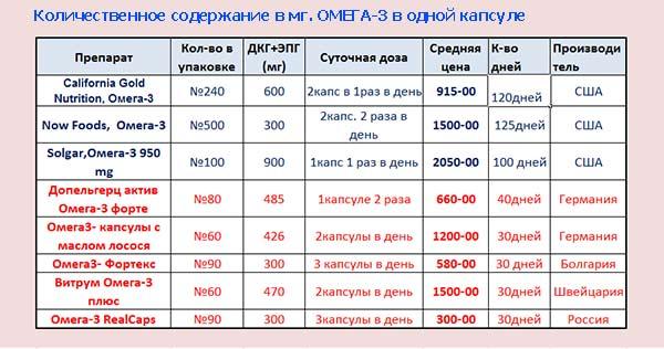 kolichestvo-omega3-v-1-kapsule