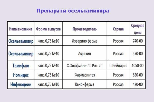 Осетальмевир-препараты
