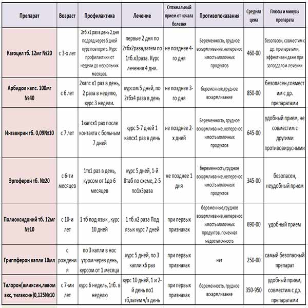 protivovirusnye-preparaty