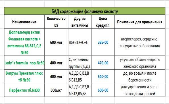 БАД с фолиевой кислотой