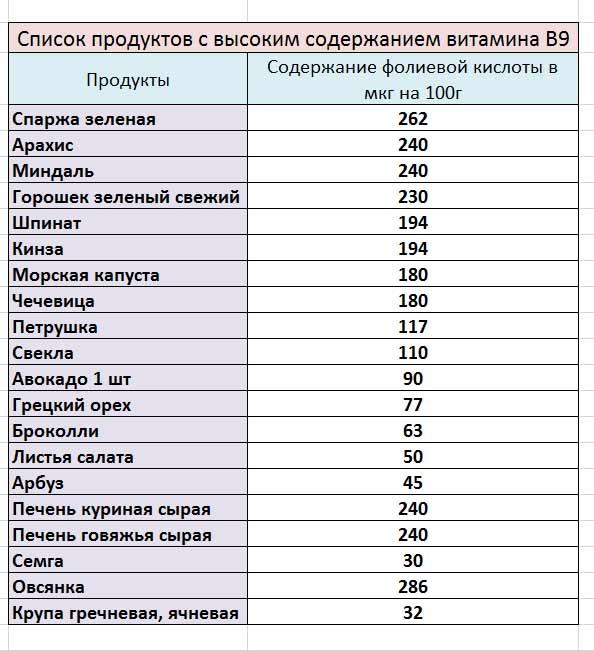 Список-продуктов-с-высоким-содержанием-Фолиевой