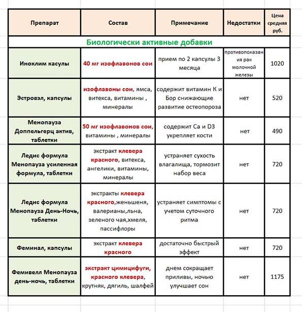 таблица-БАД-при-климаксе