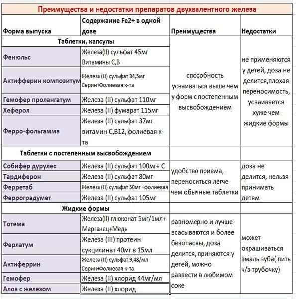 таблица-лекарственных-препаратов-железа