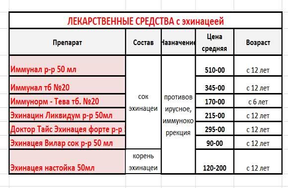 таблица-цены-лекарств-с-эхинацеей